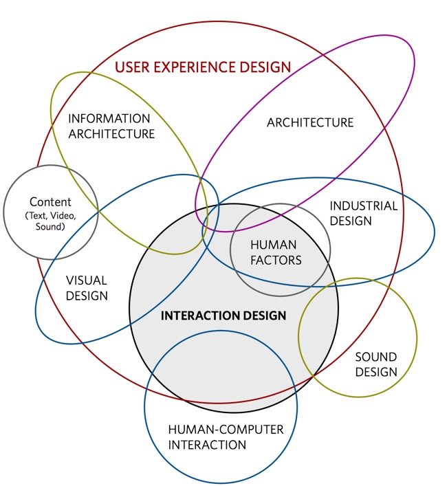 Mapping the Disciplines of User Experience Design