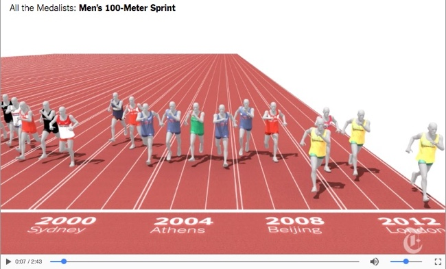 The Fastest Men in the Olympics Since 1896