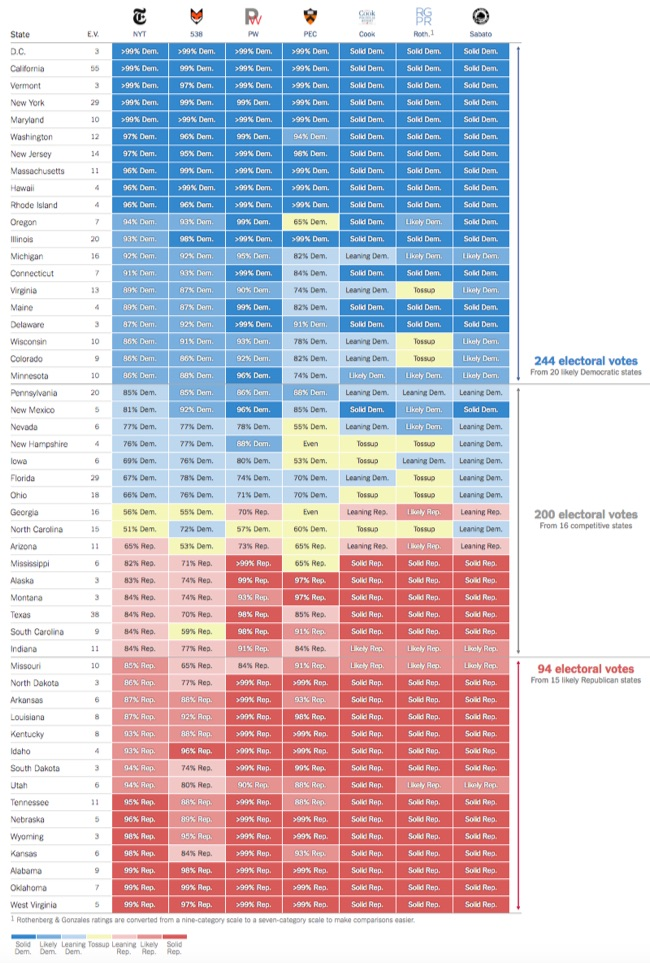 Comparing Presidential Election Forecasts infographic