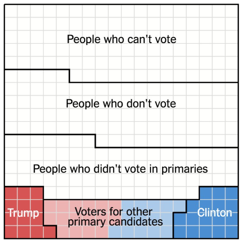 Very Few Americans Nominated Trump and Clinton infographic