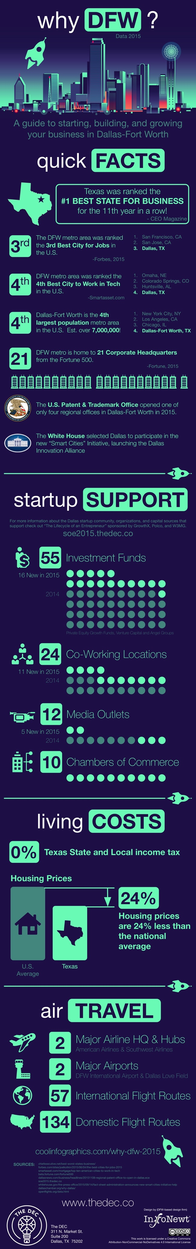 Why DFW? 2015 infographic
