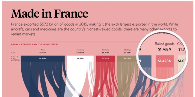 Made in France infographic