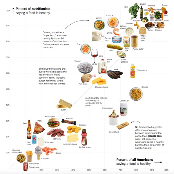 Which Foods Are Really Healthy? graph