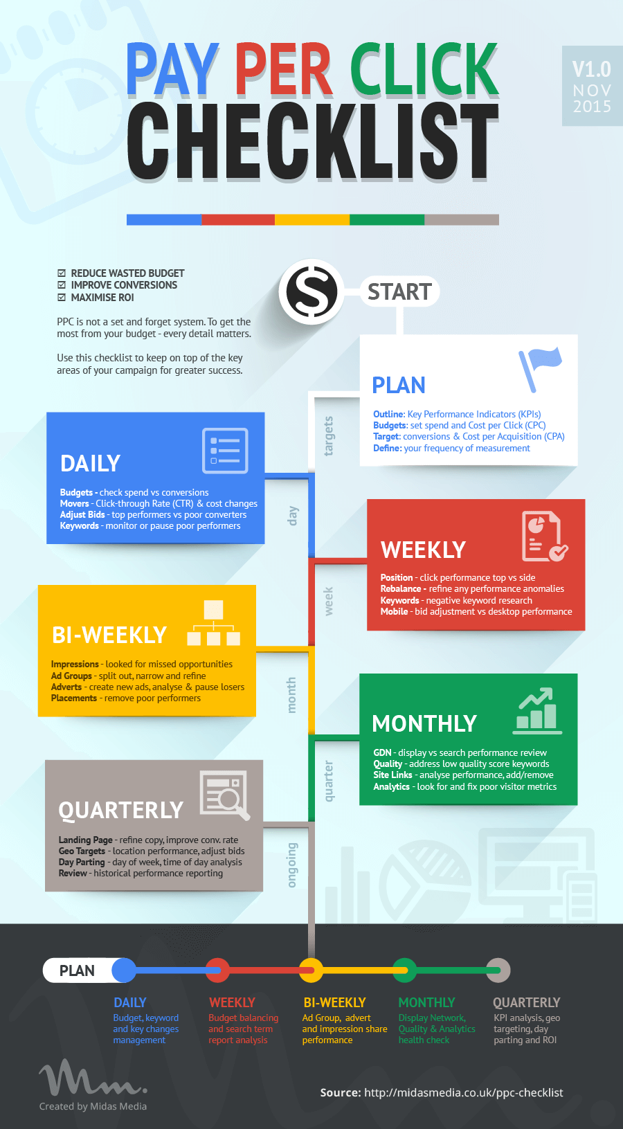 Pay Per Click Checklist infographic
