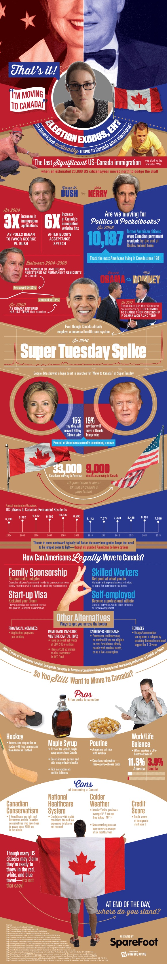 Election Exodus - Moving to Canada? infographic