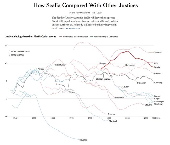 Great DataViz Design: Justice Scalia's Ideology graph