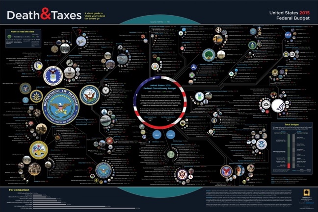 Designing Infographics That Last: Death and Taxes