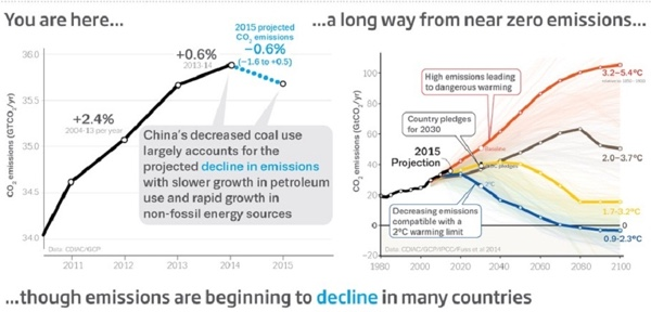 The Global Carbon Budget 2015 graphs