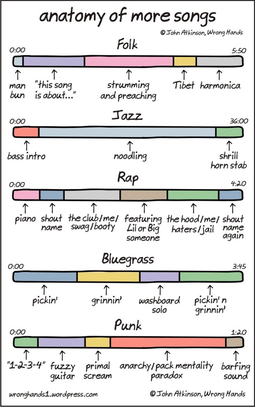 More Anatomy of Songs Infographic