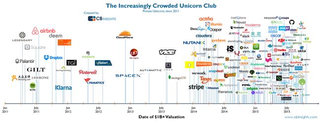 The Increasingly Crowded Unicorn Club chart