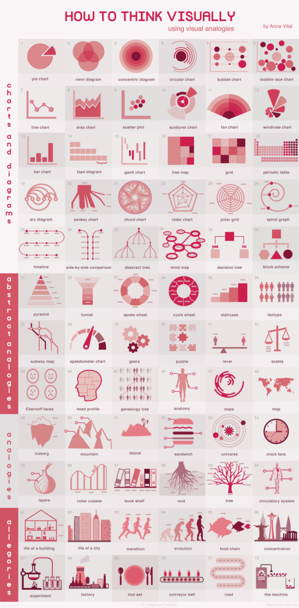 How to Think Visually infographic