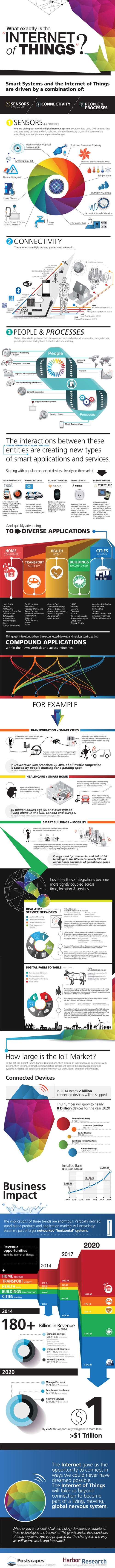 """What Exactly Is The """"Internet of Things""""?  infographic"""