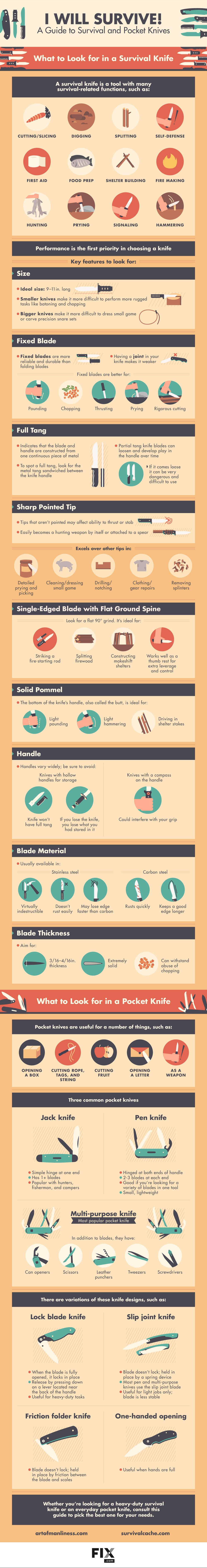 I Will Survive! A Guide to Survival and Pocket Knives infographics