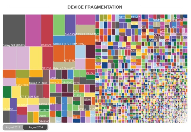 Android Fragmentation Visualized infographic