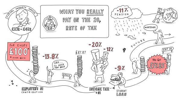 UK Tax Burden Infographic