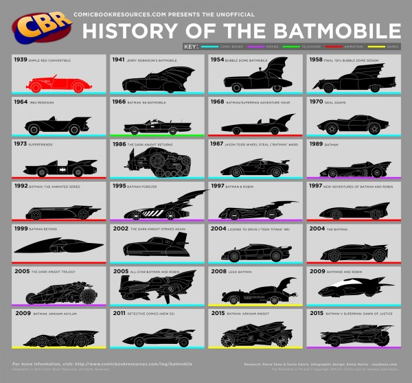 History of the Batmobile infographic