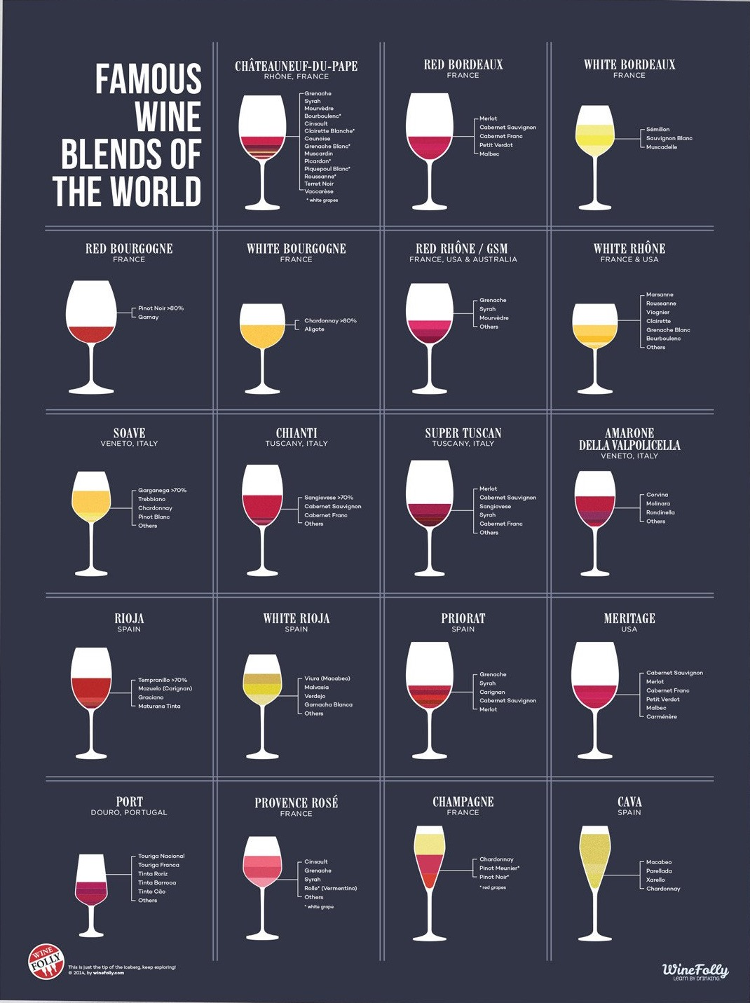 Famous Wine Blends of the World