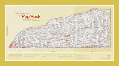 The Genealogy of Pop/Rock Music