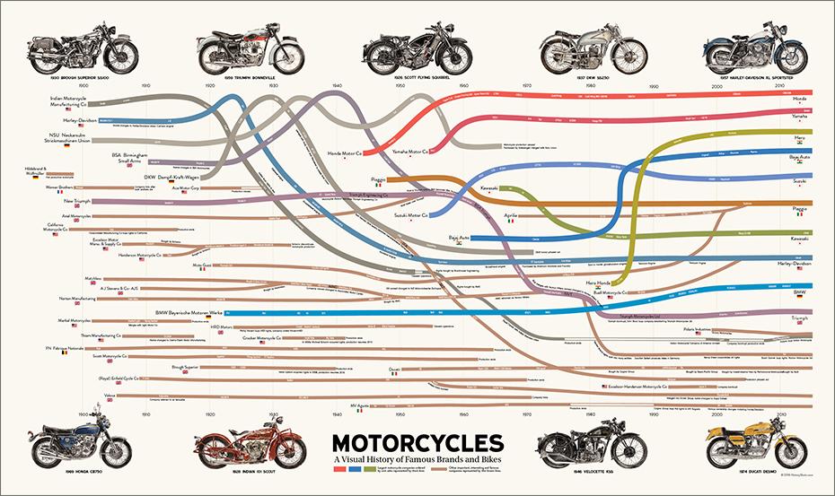 Visual History of Motorcycles