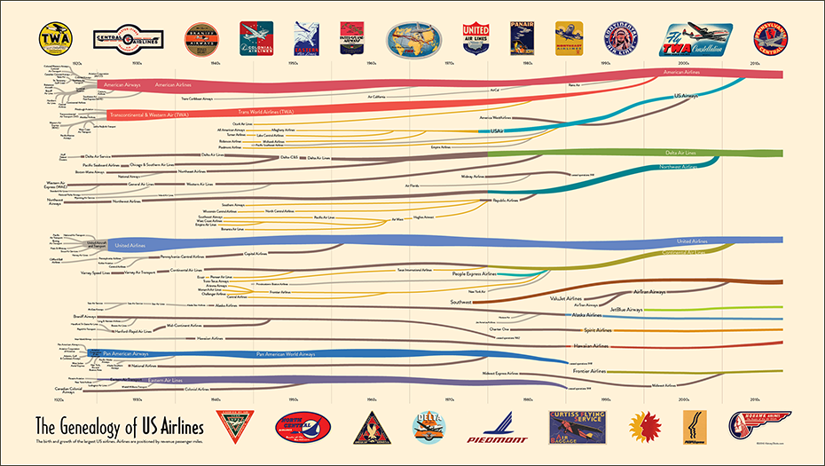 The Genealogy of U.S. Airlines