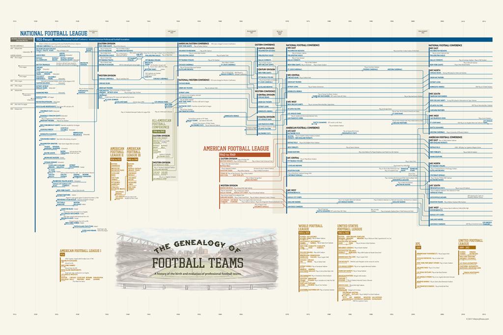 The Genealogy of American Football Teams