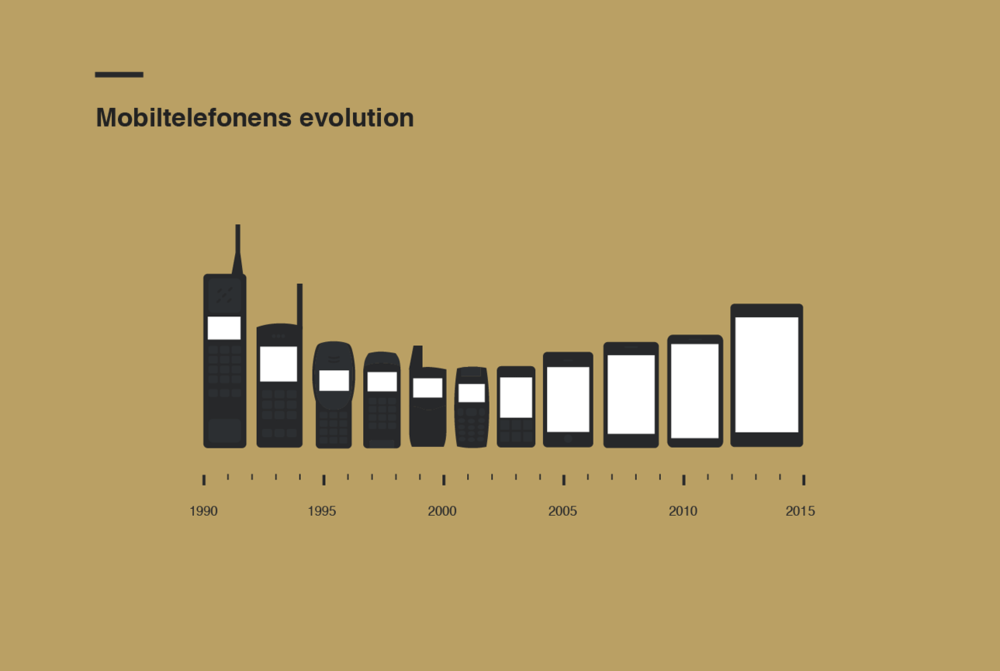 Mobile Phone Size Evolution infographic