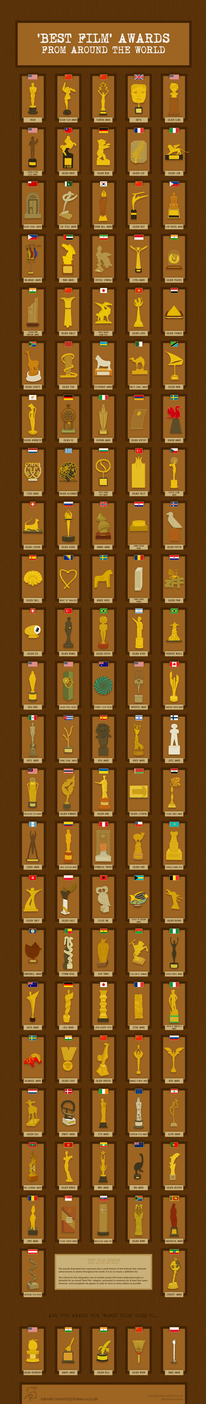 Best Film Awards From Around the World infographic