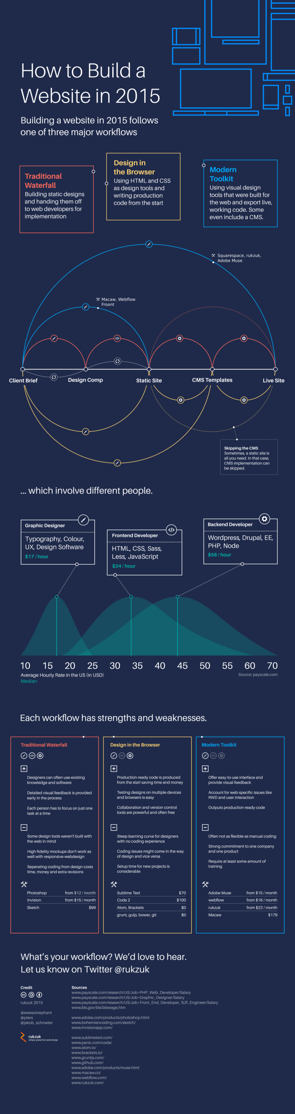 How to Build a Website in 2015 infographic