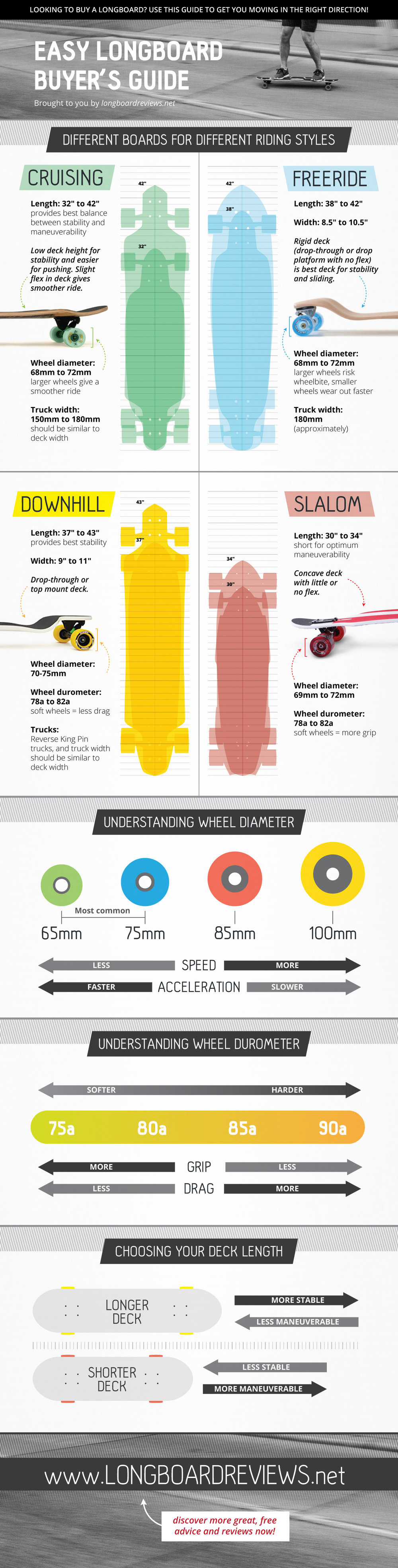 Easy Longboard Buyer's Guide infographic
