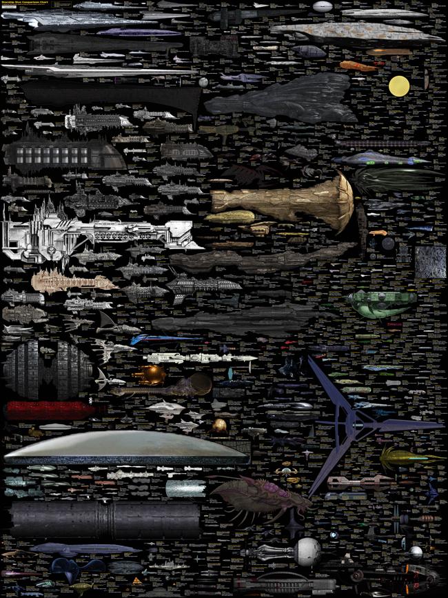 The Massive SciFi Starship Size Comparison Chart infographic