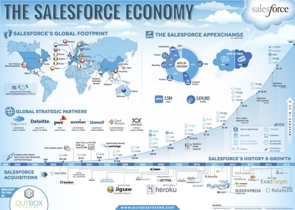 The Salesforce Economy infographic