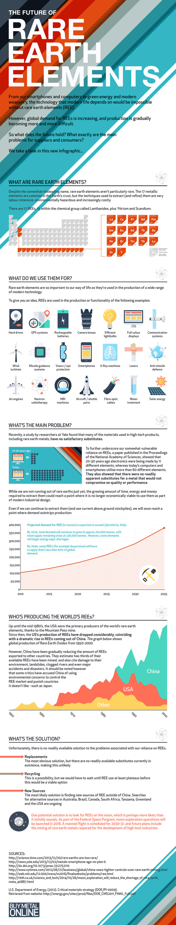 The Future of Rare Earth Elements infographic