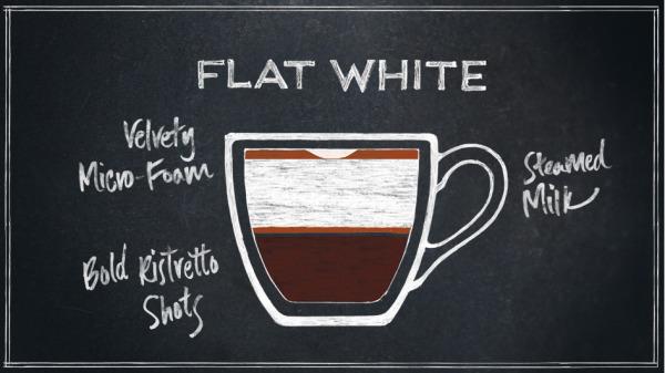 Starbucks-The-Flat-White-Infographic.jpg