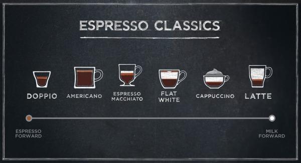 Starbucks-The-Espresso+Spectrum-Infographic.jpg