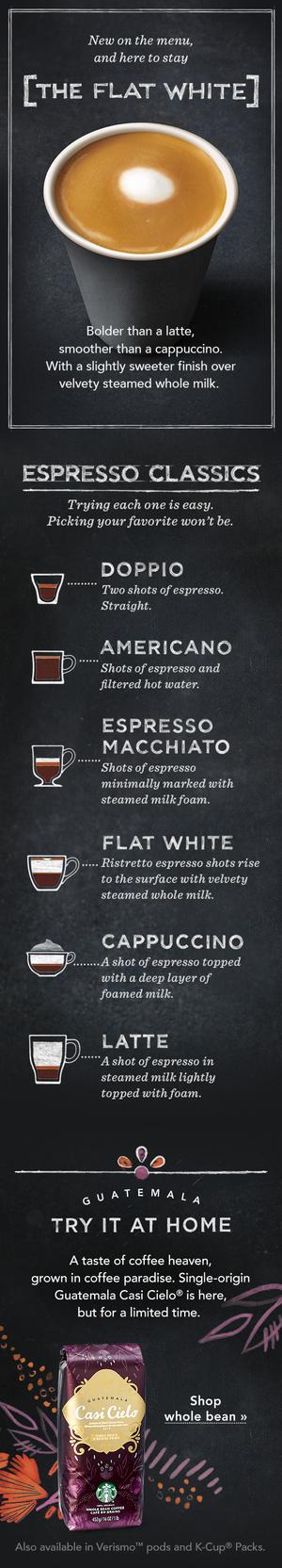 Starbucks Espresso Infographic Advertising