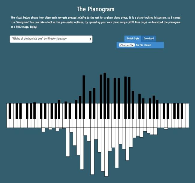 The Pianogram infographic