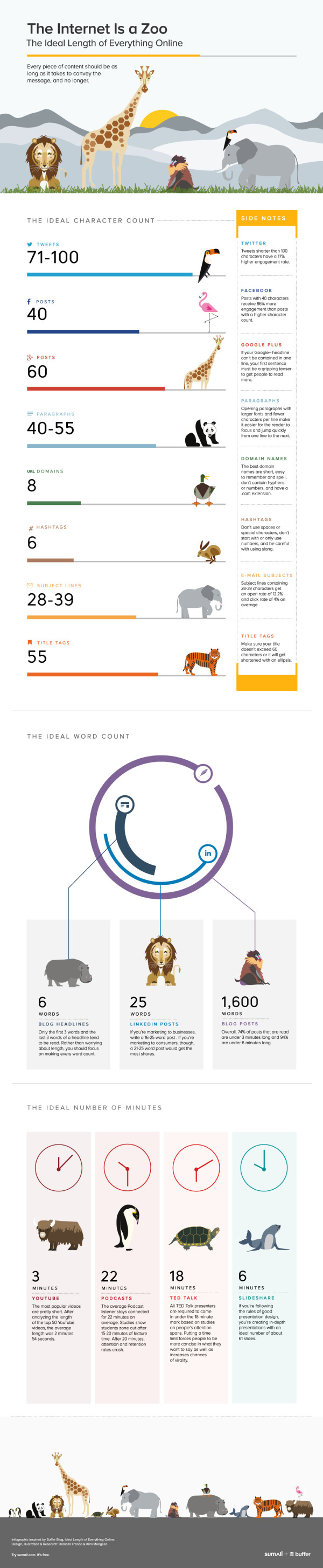 The Internet Is a Zoo: The Ideal Length of Everything Online infographic