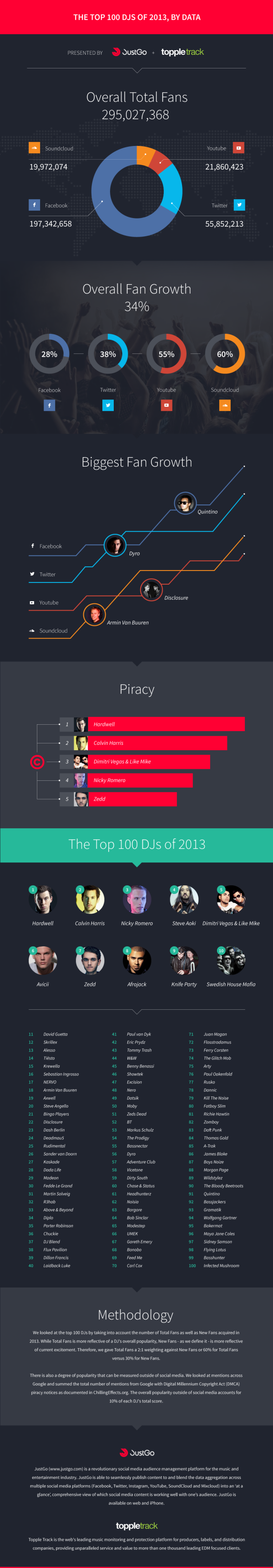 Top 100 DJ's of 2013 infographic