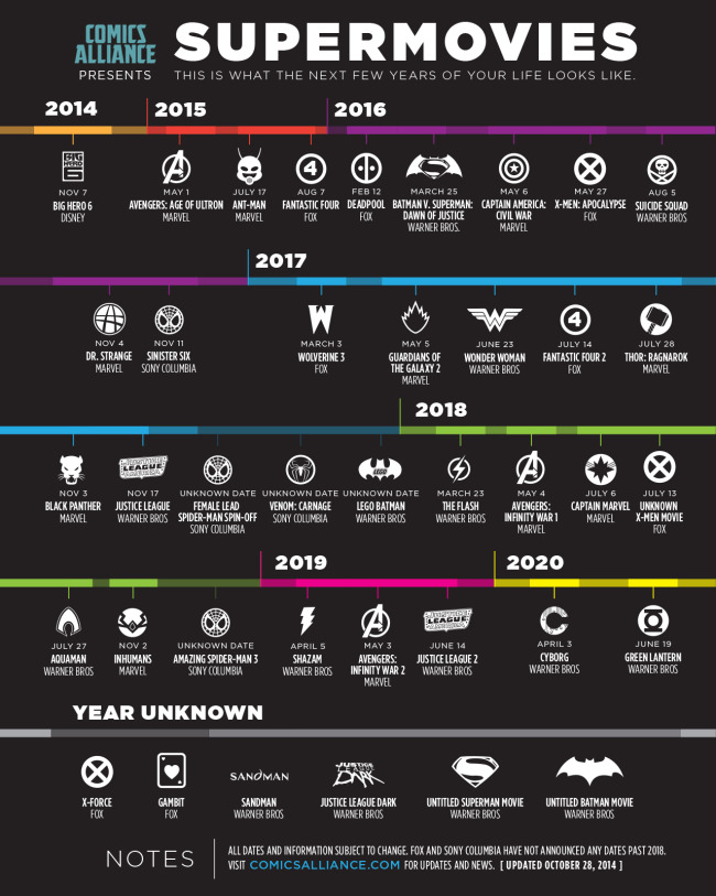 Supermovies: Calendar of Comic Movies infographic