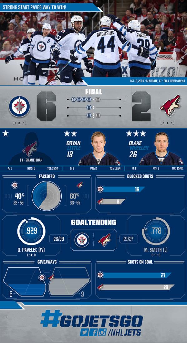 Winnipeg Jets Beat Arizona Coyotes Infographic
