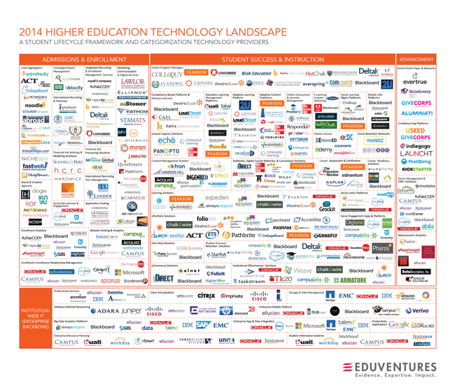 2014 Higher Education Technology Landscape infographic