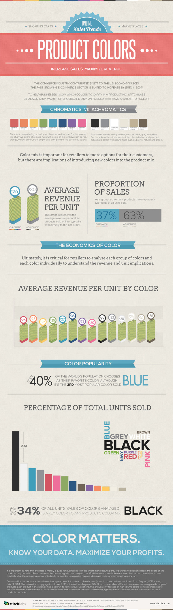 Online Sales Trends - Color Matters infographic