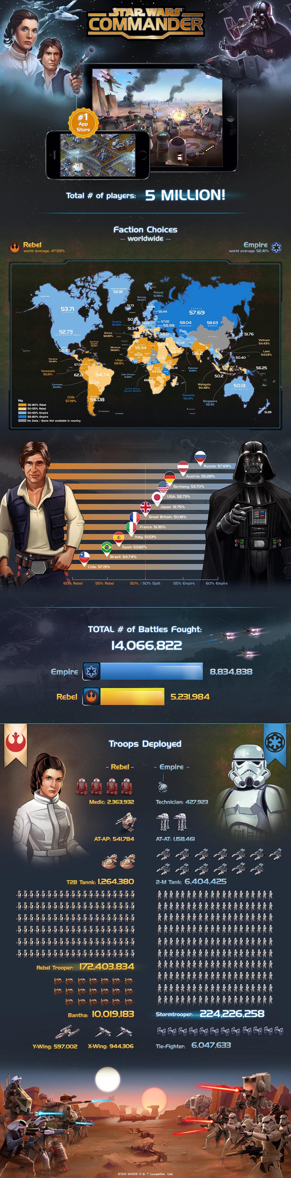 Star Wars Commander infographic