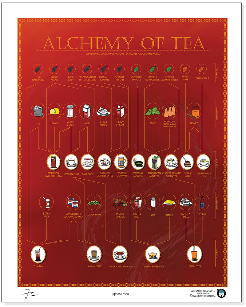 Alchemy of Tea Poster