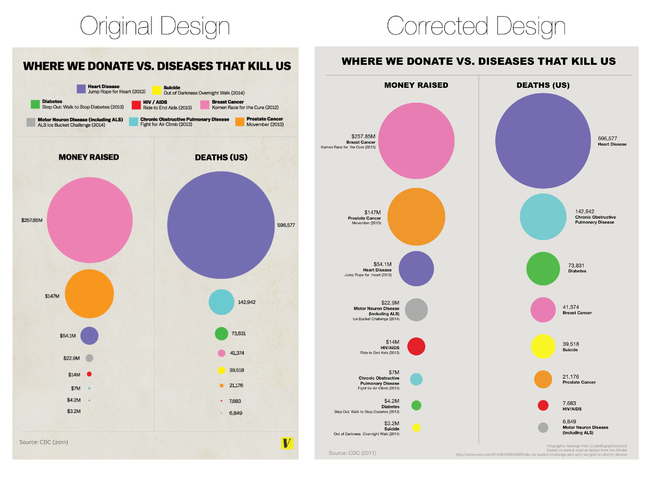 False Visualizations: Sizing Circles in Infographics