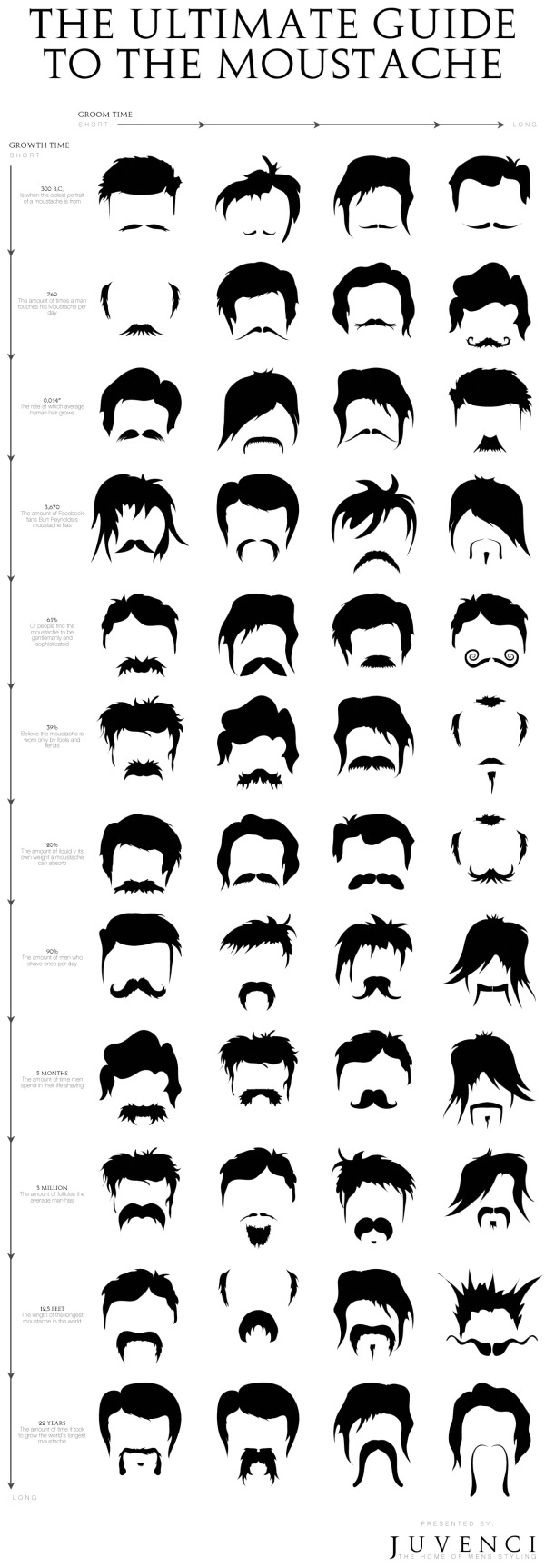 The Ultimate Guide to the Moustache