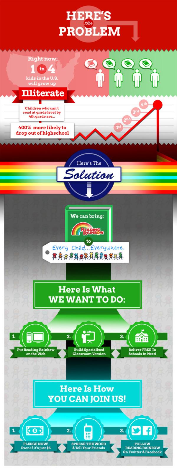 Reading Rainbow's Kickstarter Project infographic