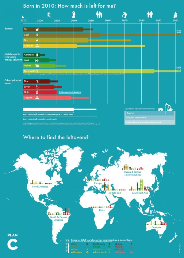 Born in 2010: How much is left for me? infographic