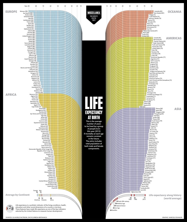 Life Expectancy at Birth infographic