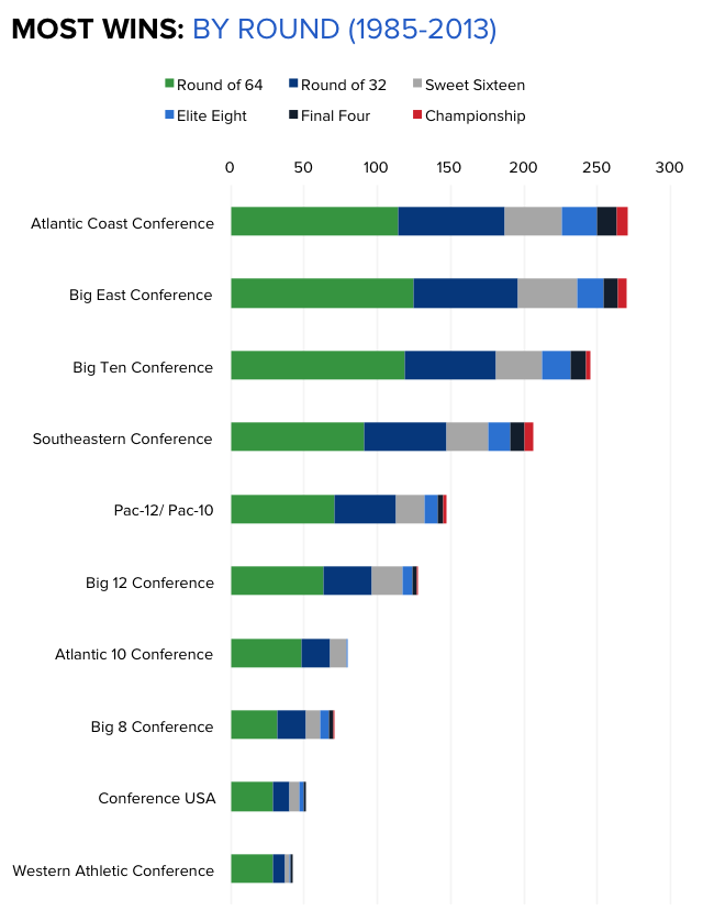 NCAAB+Most-Tournament-Wins-by-round.png